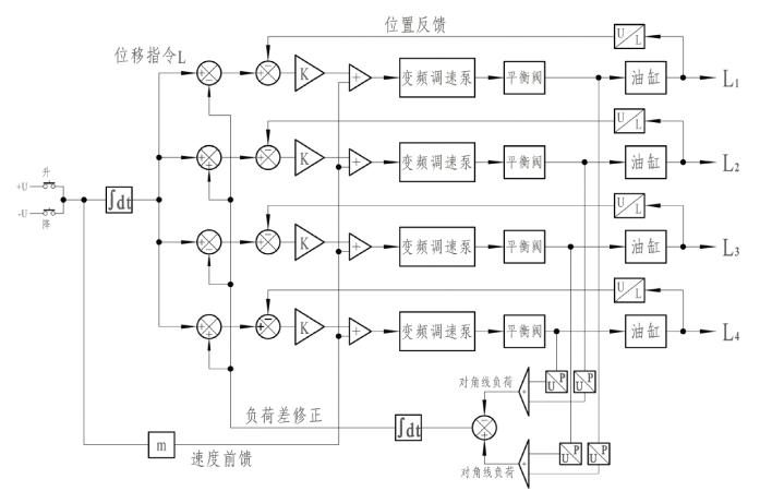 变频控制高精度同步顶升系统同步控制原理图